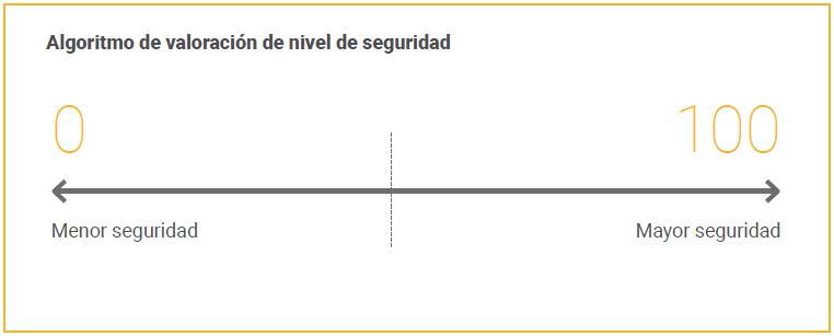 algoritmo-nivel-seguridad